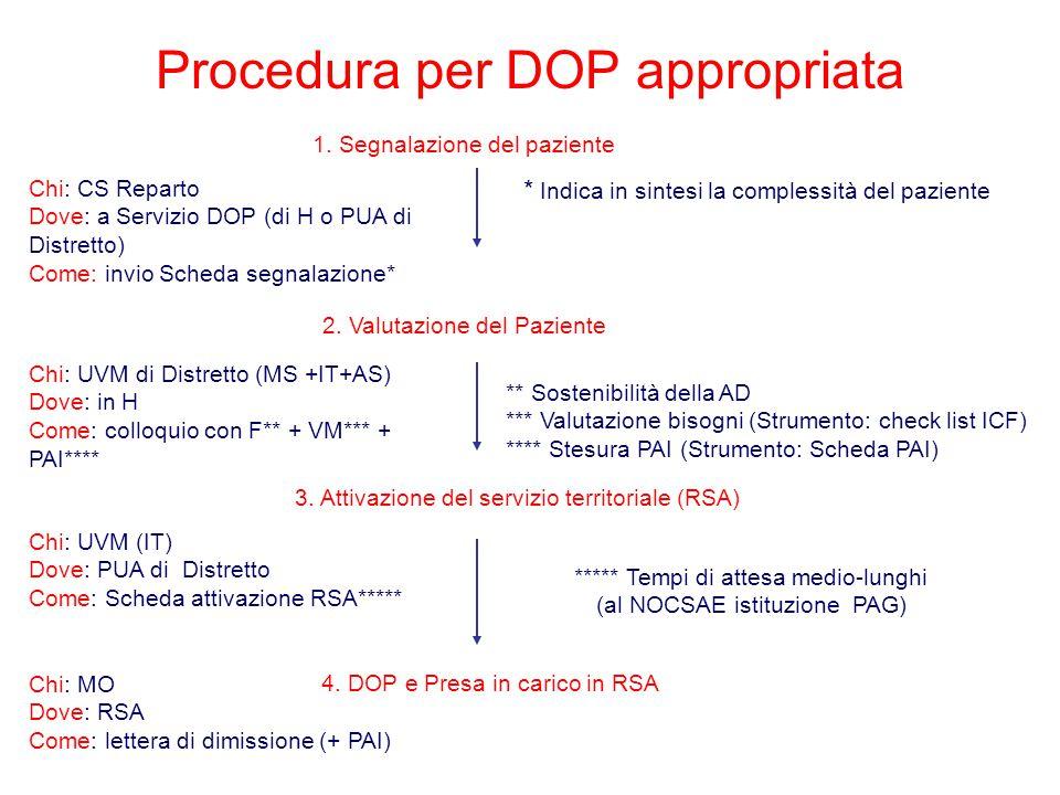 Chi: CS Reparto Dove: a Servizio DOP (di H o PUA di Distretto) Come: invio Scheda segnalazione* 2. Valutazione del Paziente Chi: UVM di Distretto (MS