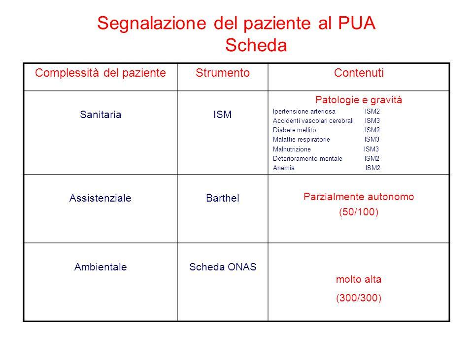 Complessità del pazienteStrumentoContenuti SanitariaISM Patologie e gravità Ipertensione arteriosa ISM2 Accidenti vascolari cerebrali ISM3 Diabete mel
