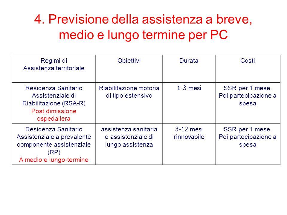 4. Previsione della assistenza a breve, medio e lungo termine per PC Regimi di Assistenza territoriale ObiettiviDurataCosti Residenza Sanitario Assist