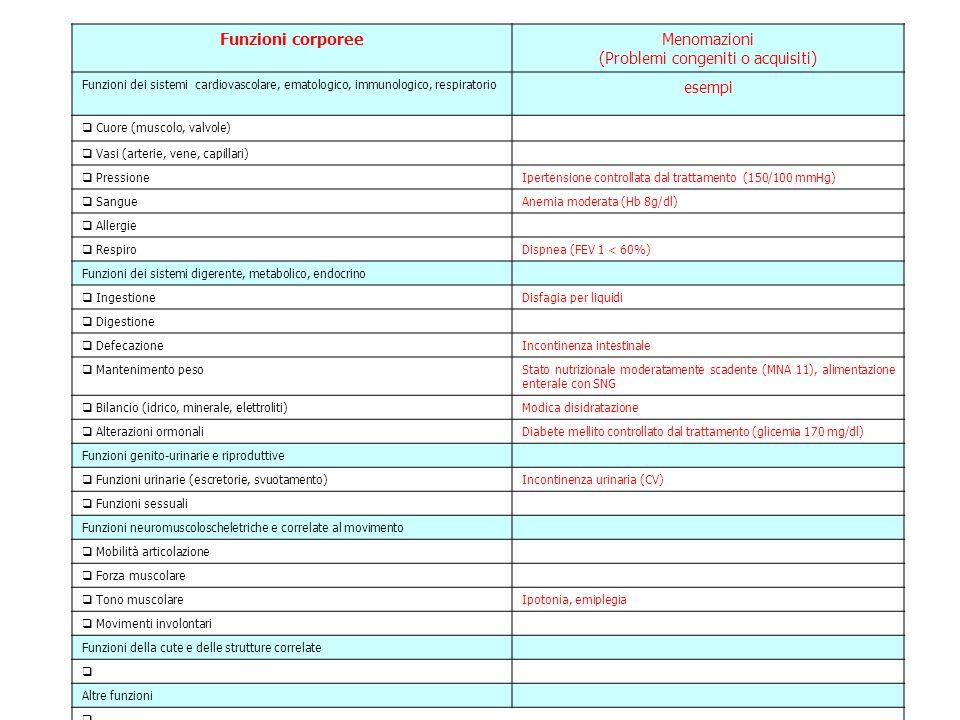 Funzioni corporeeMenomazioni (Problemi congeniti o acquisiti) Funzioni dei sistemi cardiovascolare, ematologico, immunologico, respiratorio esempi  C