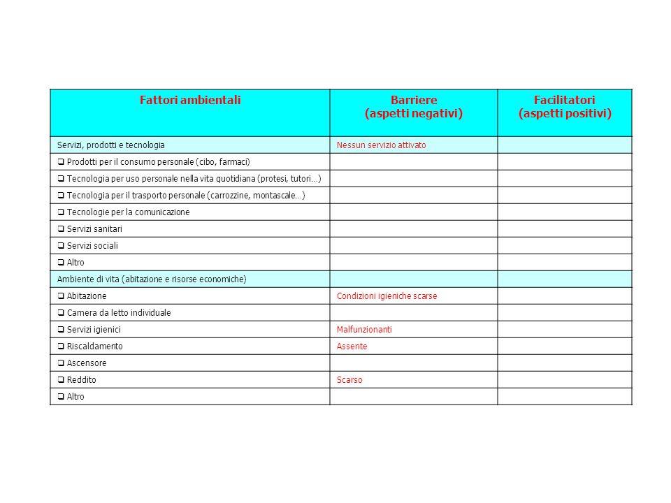 Fattori ambientaliBarriere (aspetti negativi) Facilitatori (aspetti positivi) Servizi, prodotti e tecnologiaNessun servizio attivato  Prodotti per il