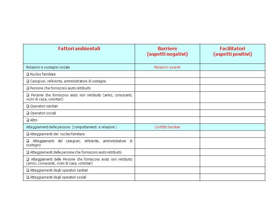 Fattori ambientaliBarriere (aspetti negativi) Facilitatori (aspetti positivi) Relazioni e sostegno socialeRelazioni assenti  Nucleo familiare  Careg