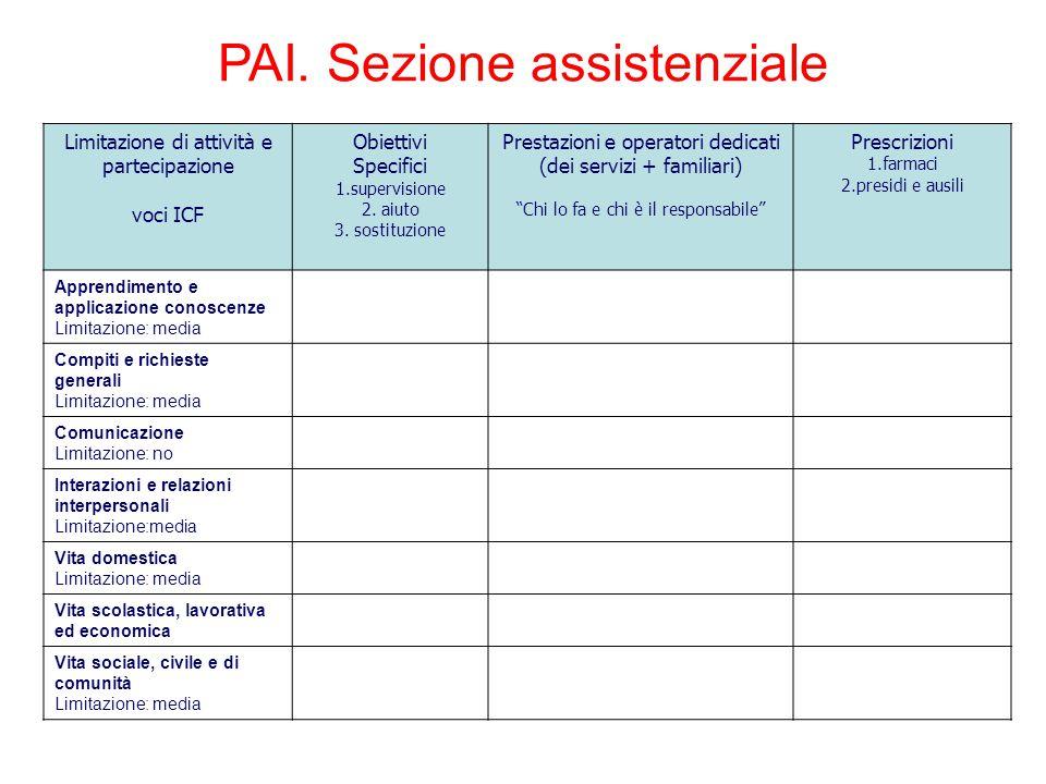 Limitazione di attività e partecipazione voci ICF Obiettivi Specifici 1.supervisione 2. aiuto 3. sostituzione Prestazioni e operatori dedicati (dei se