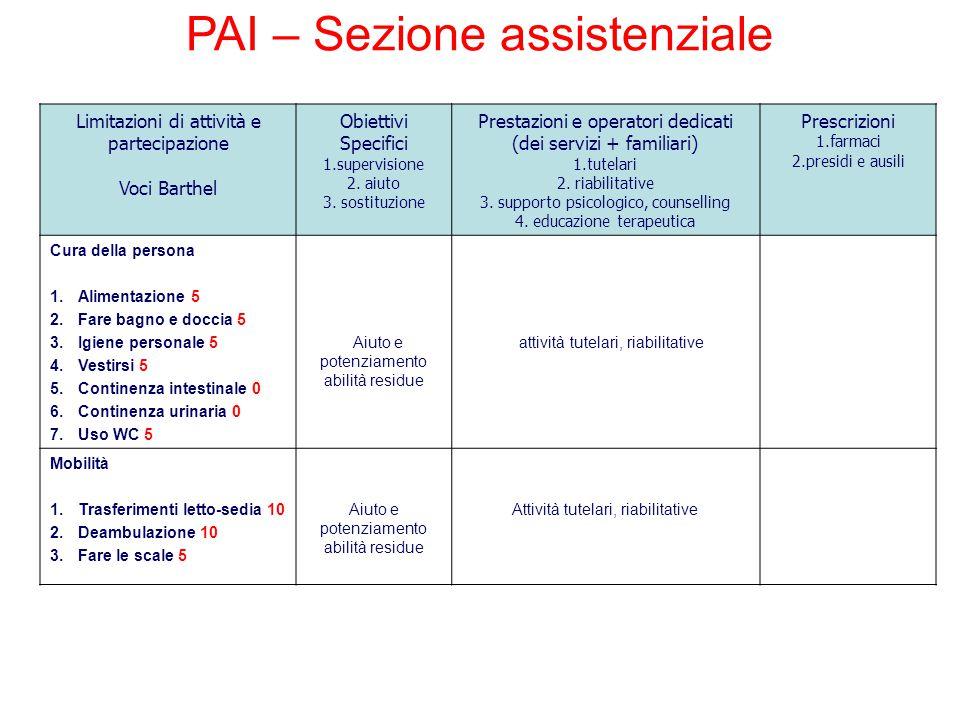 Limitazioni di attività e partecipazione Voci Barthel Obiettivi Specifici 1.supervisione 2. aiuto 3. sostituzione Prestazioni e operatori dedicati (de