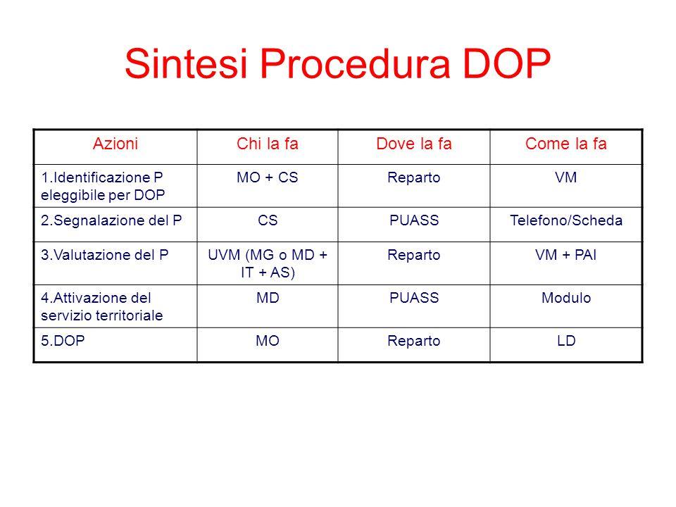 Sintesi Procedura DOP AzioniChi la faDove la faCome la fa 1.Identificazione P eleggibile per DOP MO + CSRepartoVM 2.Segnalazione del PCSPUASSTelefono/