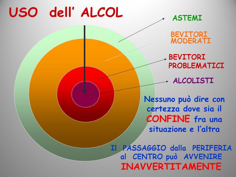 ASTEMI ALCOLISTI BEVITORI MODERATI Nessuno può dire con certezza dove sia il CONFINE fra una situazione e l'altra BEVITORI PROBLEMATICI USO dell' ALCO