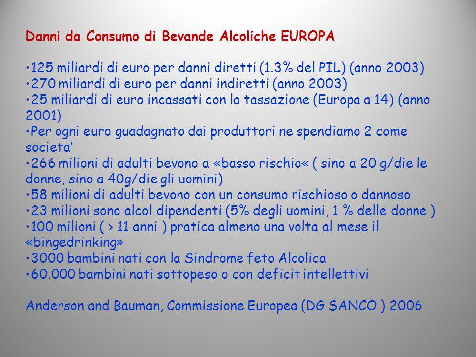 Danni da Consumo di Bevande Alcoliche EUROPA 125 miliardi di euro per danni diretti (1.3% del PIL) (anno 2003) 270 miliardi di euro per danni indirett