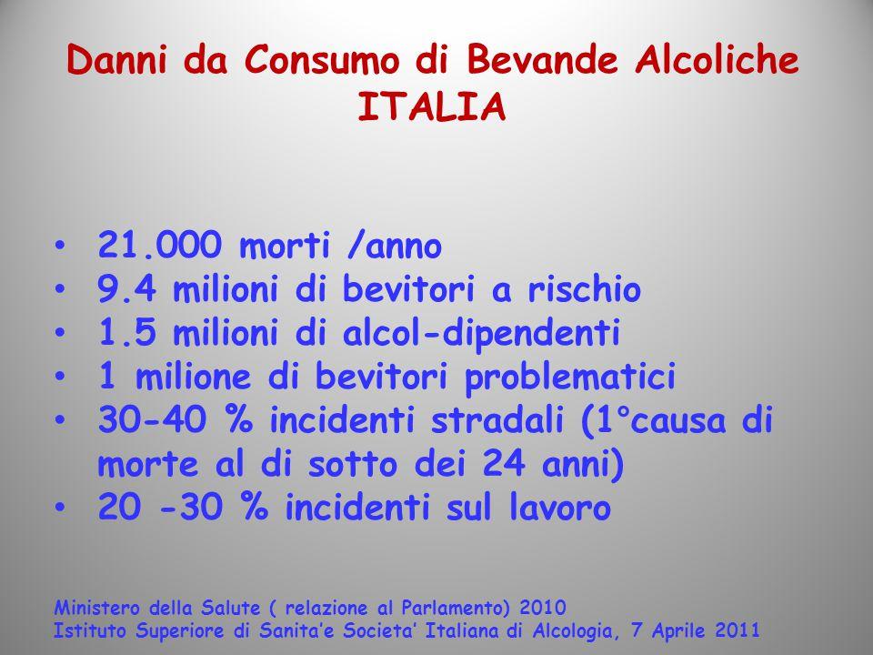 Danni da Consumo di Bevande Alcoliche ITALIA 21.000 morti /anno 9.4 milioni di bevitori a rischio 1.5 milioni di alcol-dipendenti 1 milione di bevitor