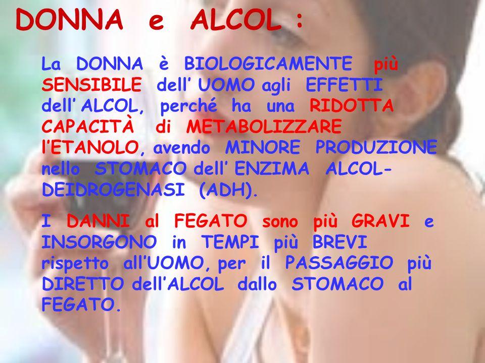 DONNA e ALCOL : La DONNA è BIOLOGICAMENTE più SENSIBILE dell' UOMO agli EFFETTI dell' ALCOL, perché ha una RIDOTTA CAPACITÀ di METABOLIZZARE l'ETANOLO