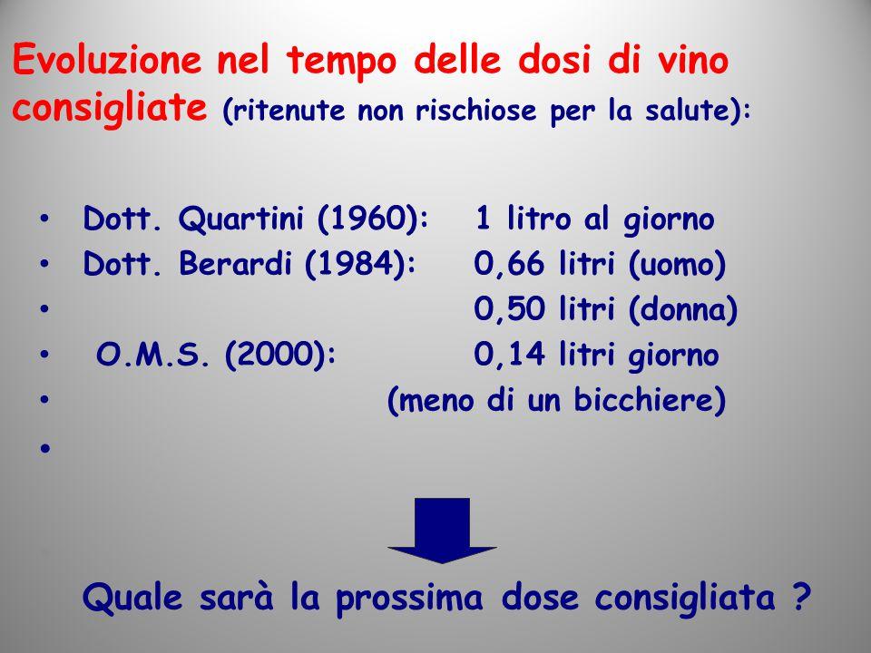 Dott. Quartini (1960):1 litro al giorno Dott. Berardi (1984):0,66 litri (uomo) 0,50 litri (donna) O.M.S. (2000):0,14 litri giorno (meno di un bicchier