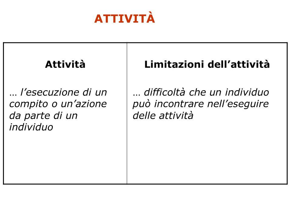 ATTIVITÀ Attività … l'esecuzione di un compito o un'azione da parte di un individuo Limitazioni dell'attività … difficoltà che un individuo può incont