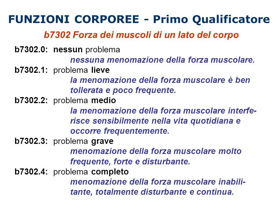 FUNZIONI CORPOREE - Primo Qualificatore b7302 Forza dei muscoli di un lato del corpo b7302.0: nessun problema nessuna menomazione della forza muscolar