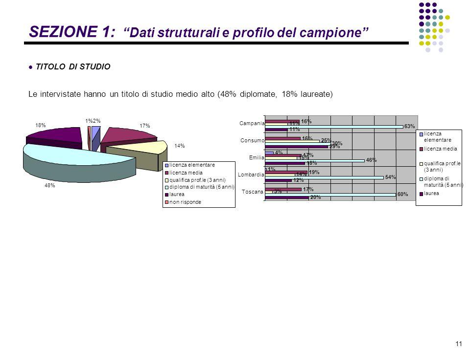 """11 SEZIONE 1: """"Dati strutturali e profilo del campione"""" TITOLO DI STUDIO Le intervistate hanno un titolo di studio medio alto (48% diplomate, 18% laur"""