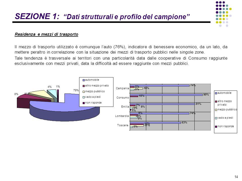"""14 SEZIONE 1: """"Dati strutturali e profilo del campione"""" Residenza e mezzi di trasporto Il mezzo di trasporto utilizzato è comunque l'auto (76%), indic"""