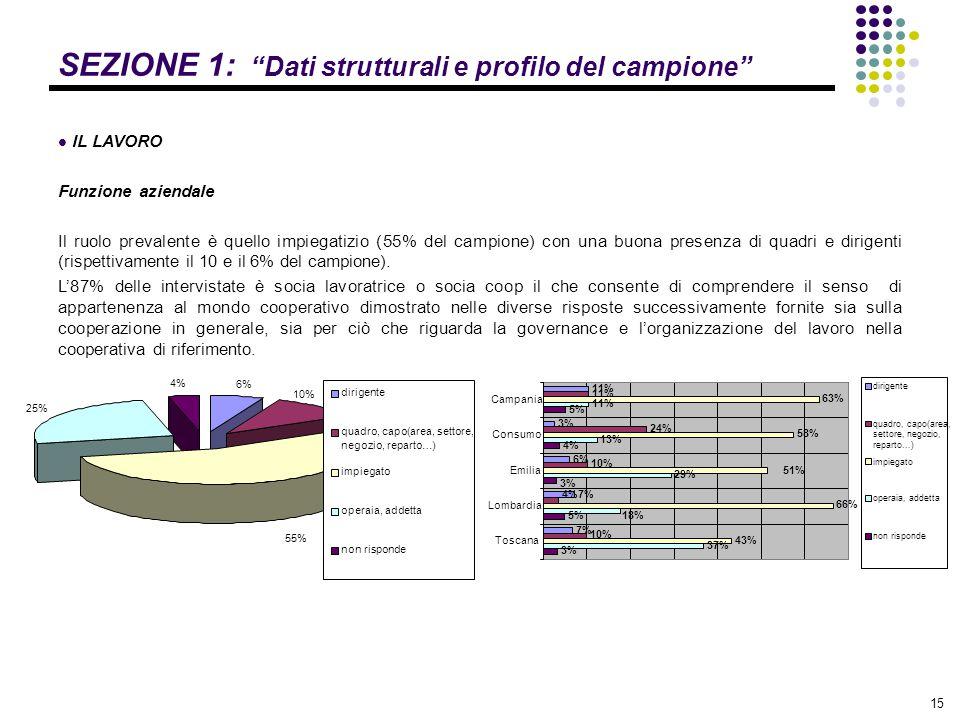 """15 SEZIONE 1: """"Dati strutturali e profilo del campione"""" IL LAVORO Funzione aziendale Il ruolo prevalente è quello impiegatizio (55% del campione) con"""