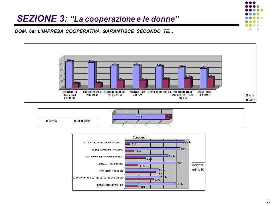 """30 SEZIONE 3: """"La cooperazione e le donne"""" DOM. 6a: L'IMPRESA COOPERATIVA GARANTISCE SECONDO TE..."""