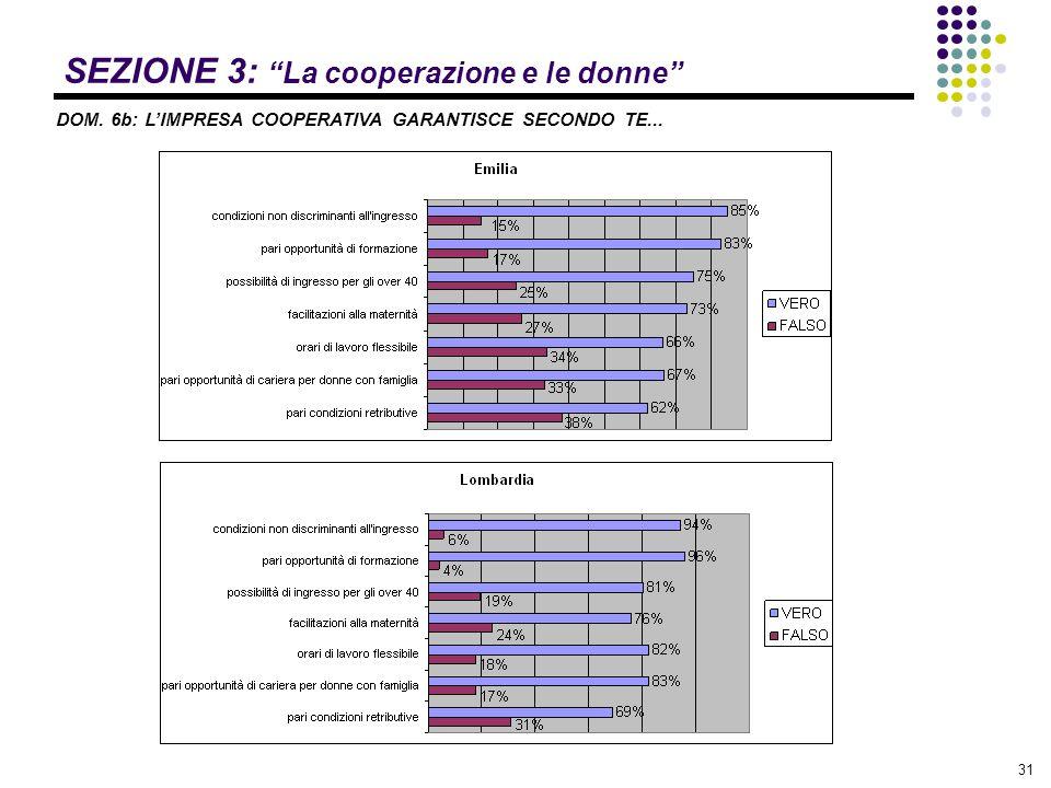 """31 SEZIONE 3: """"La cooperazione e le donne"""" DOM. 6b: L'IMPRESA COOPERATIVA GARANTISCE SECONDO TE..."""