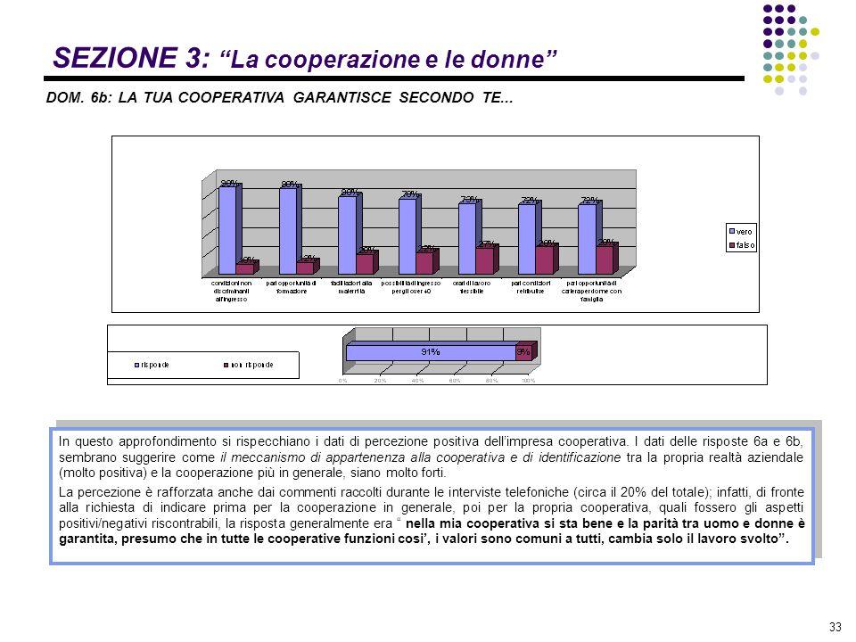 """33 SEZIONE 3: """"La cooperazione e le donne"""" DOM. 6b: LA TUA COOPERATIVA GARANTISCE SECONDO TE... In questo approfondimento si rispecchiano i dati di pe"""