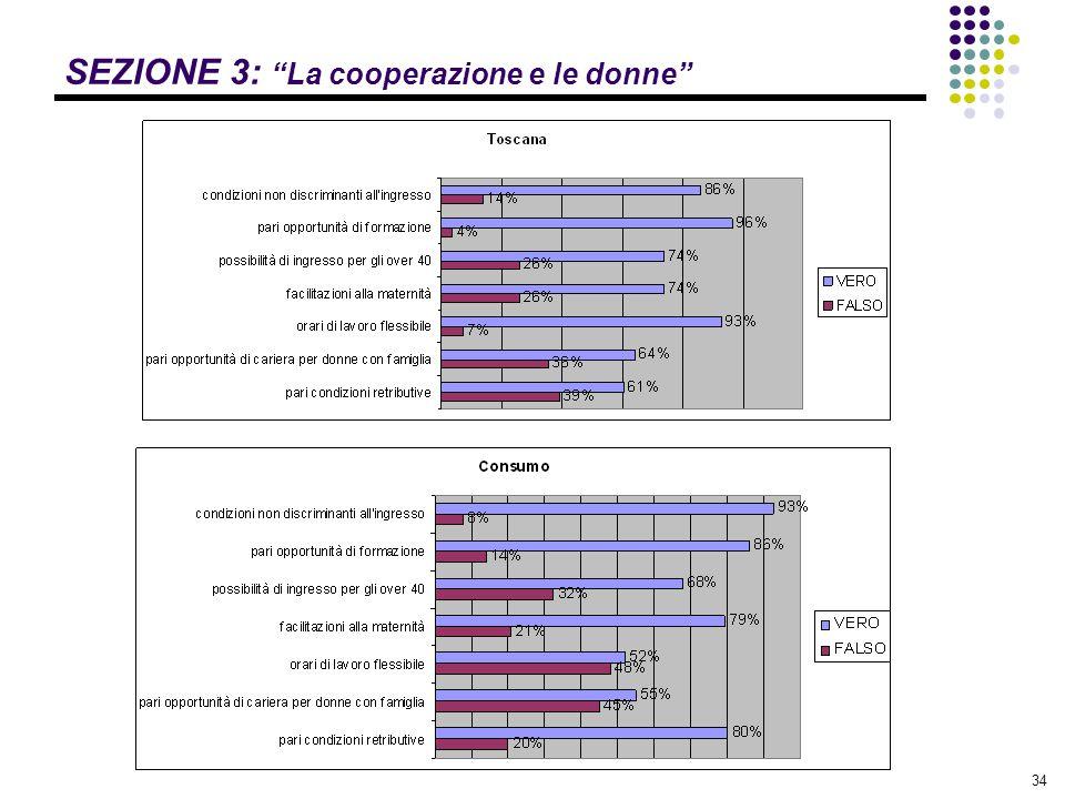 """34 SEZIONE 3: """"La cooperazione e le donne"""""""