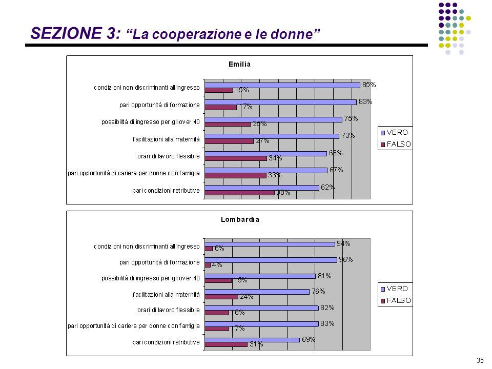 """35 SEZIONE 3: """"La cooperazione e le donne"""""""