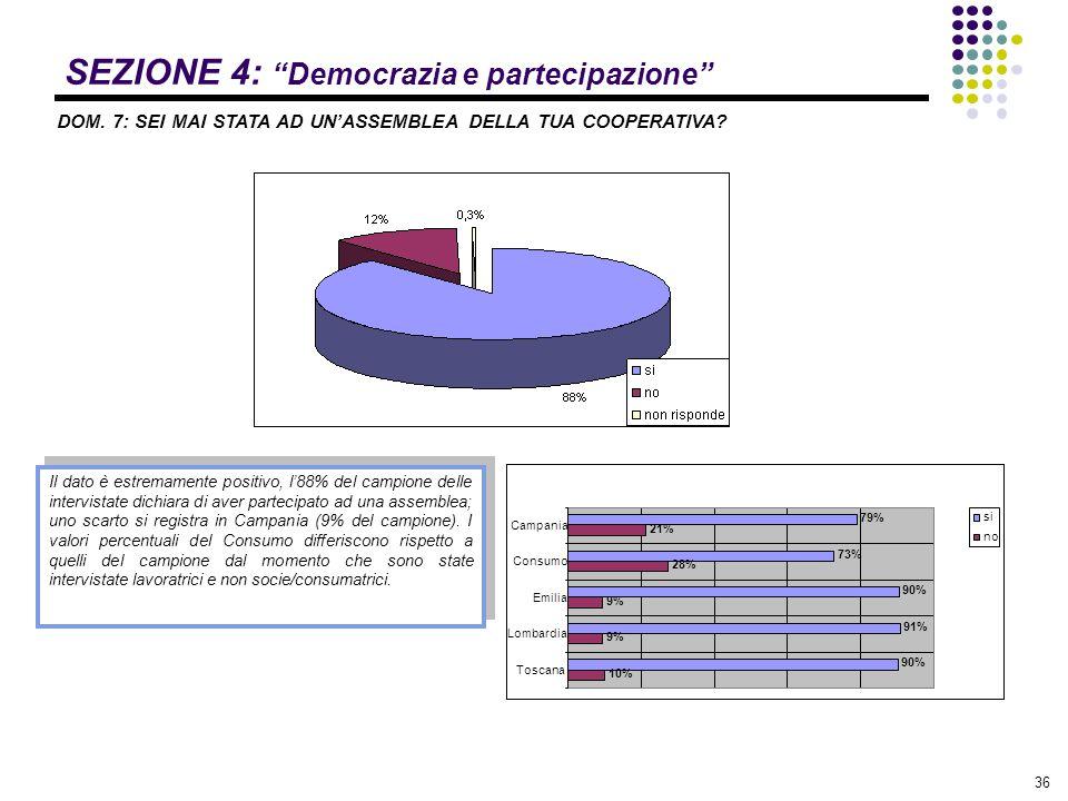 """36 SEZIONE 4: """"Democrazia e partecipazione"""" DOM. 7: SEI MAI STATA AD UN'ASSEMBLEA DELLA TUA COOPERATIVA? Il dato è estremamente positivo, l'88% del ca"""