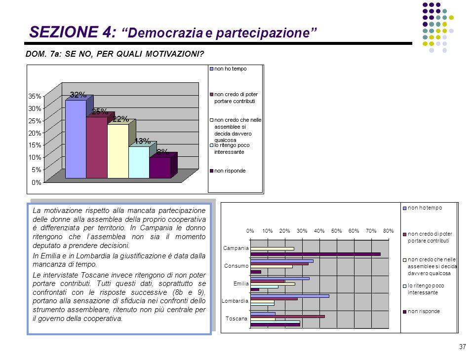 """37 SEZIONE 4: """"Democrazia e partecipazione"""" DOM. 7a: SE NO, PER QUALI MOTIVAZIONI? La motivazione rispetto alla mancata partecipazione delle donne all"""