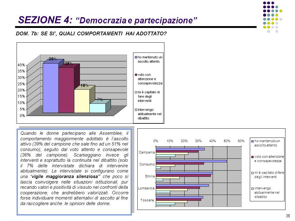 """38 SEZIONE 4: """"Democrazia e partecipazione"""" DOM. 7b: SE SI', QUALI COMPORTAMENTI HAI ADOTTATO? Quando le donne partecipano alle Assemblee, il comporta"""