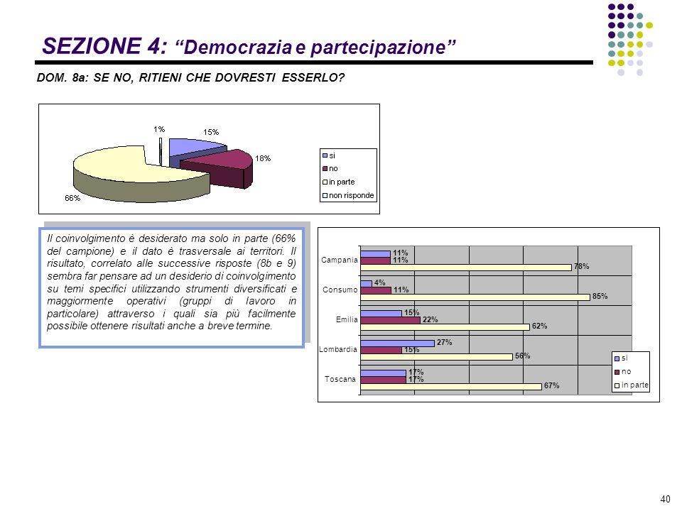 """40 SEZIONE 4: """"Democrazia e partecipazione"""" DOM. 8a: SE NO, RITIENI CHE DOVRESTI ESSERLO? Il coinvolgimento è desiderato ma solo in parte (66% del cam"""