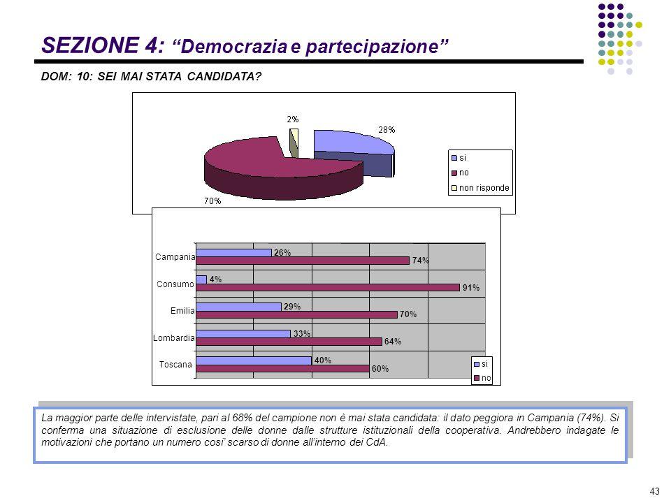 """43 SEZIONE 4: """"Democrazia e partecipazione"""" DOM: 10: SEI MAI STATA CANDIDATA? La maggior parte delle intervistate, pari al 68% del campione non è mai"""