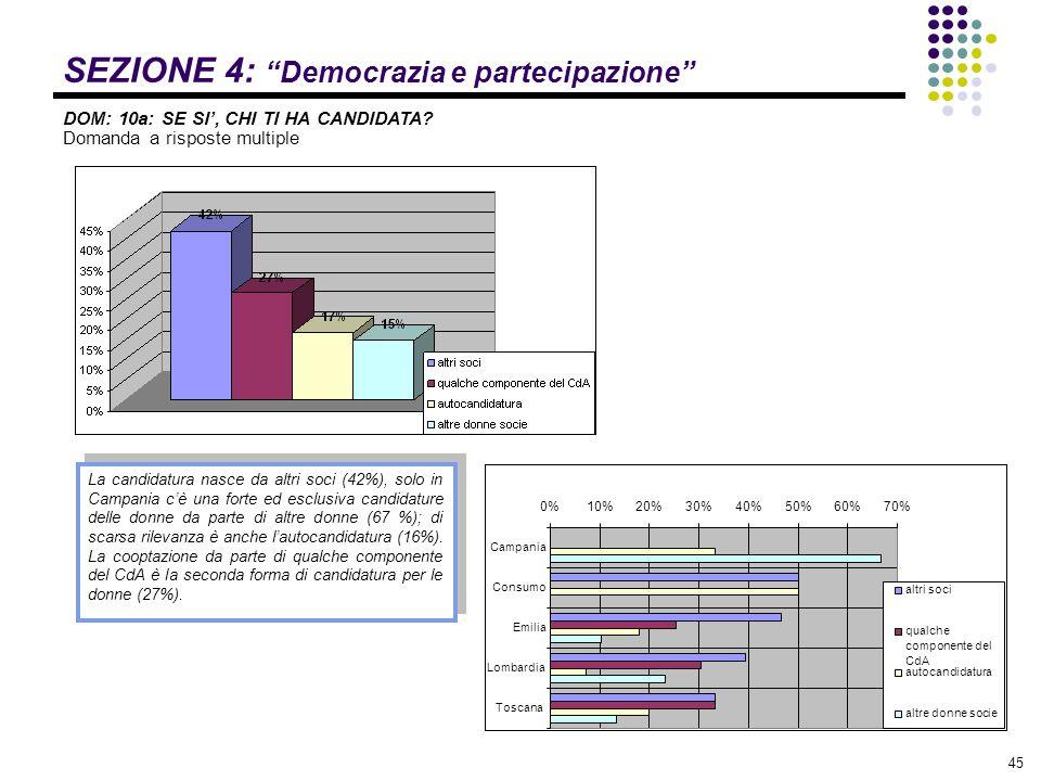 """45 SEZIONE 4: """"Democrazia e partecipazione"""" DOM: 10a: SE SI', CHI TI HA CANDIDATA? Domanda a risposte multiple La candidatura nasce da altri soci (42%"""
