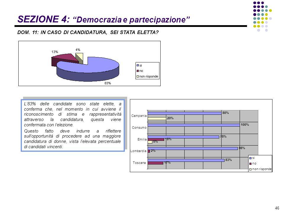 """46 SEZIONE 4: """"Democrazia e partecipazione"""" DOM. 11: IN CASO DI CANDIDATURA, SEI STATA ELETTA? L'83% delle candidate sono state elette, a conferma che"""