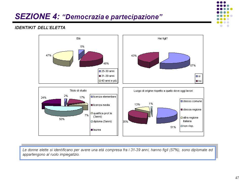 """47 SEZIONE 4: """"Democrazia e partecipazione"""" Le donne elette si identificano per avere una età compresa fra i 31-39 anni, hanno figli (57%), sono diplo"""
