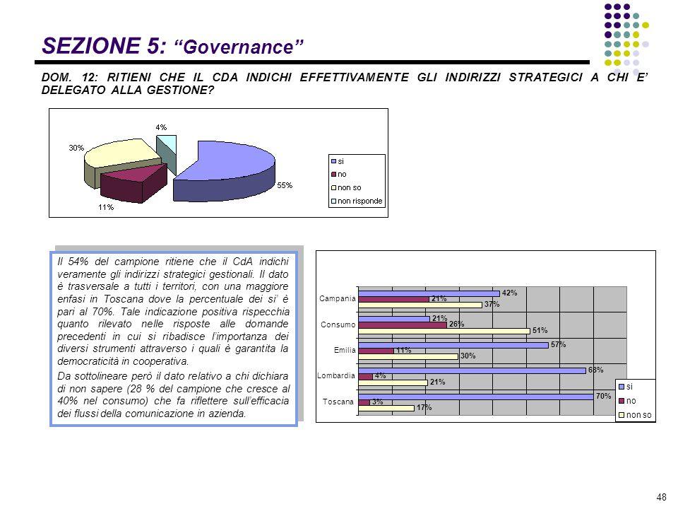 """48 SEZIONE 5: """"Governance"""" DOM. 12: RITIENI CHE IL CDA INDICHI EFFETTIVAMENTE GLI INDIRIZZI STRATEGICI A CHI E' DELEGATO ALLA GESTIONE? Il 54% del cam"""