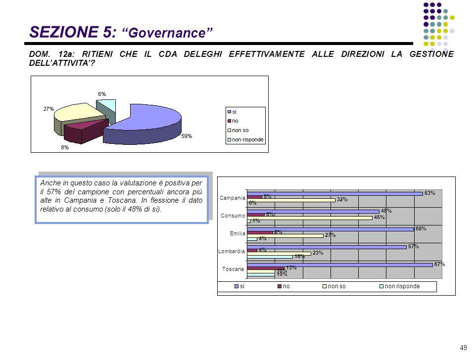 """49 SEZIONE 5: """"Governance"""" DOM. 12a: RITIENI CHE IL CDA DELEGHI EFFETTIVAMENTE ALLE DIREZIONI LA GESTIONE DELL'ATTIVITA'? Anche in questo caso la valu"""