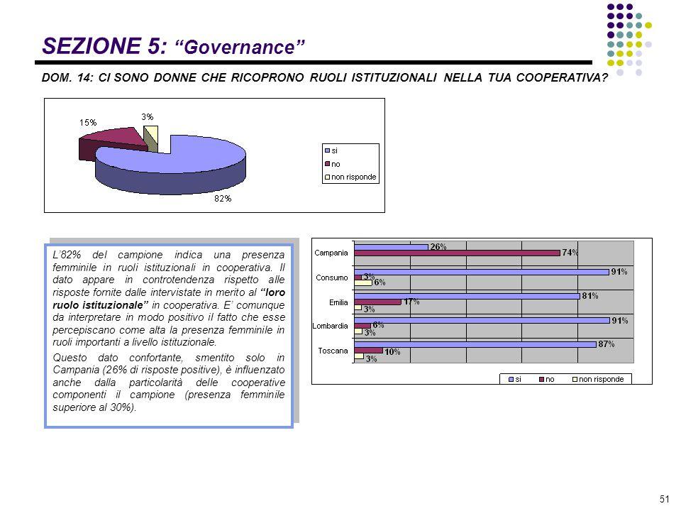 """51 SEZIONE 5: """"Governance"""" DOM. 14: CI SONO DONNE CHE RICOPRONO RUOLI ISTITUZIONALI NELLA TUA COOPERATIVA? L'82% del campione indica una presenza femm"""