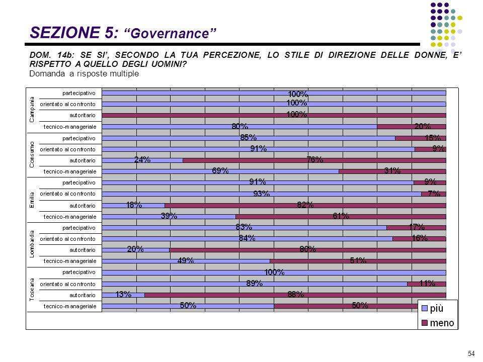 """54 SEZIONE 5: """"Governance"""" DOM. 14b: SE SI', SECONDO LA TUA PERCEZIONE, LO STILE DI DIREZIONE DELLE DONNE, E' RISPETTO A QUELLO DEGLI UOMINI? Domanda"""