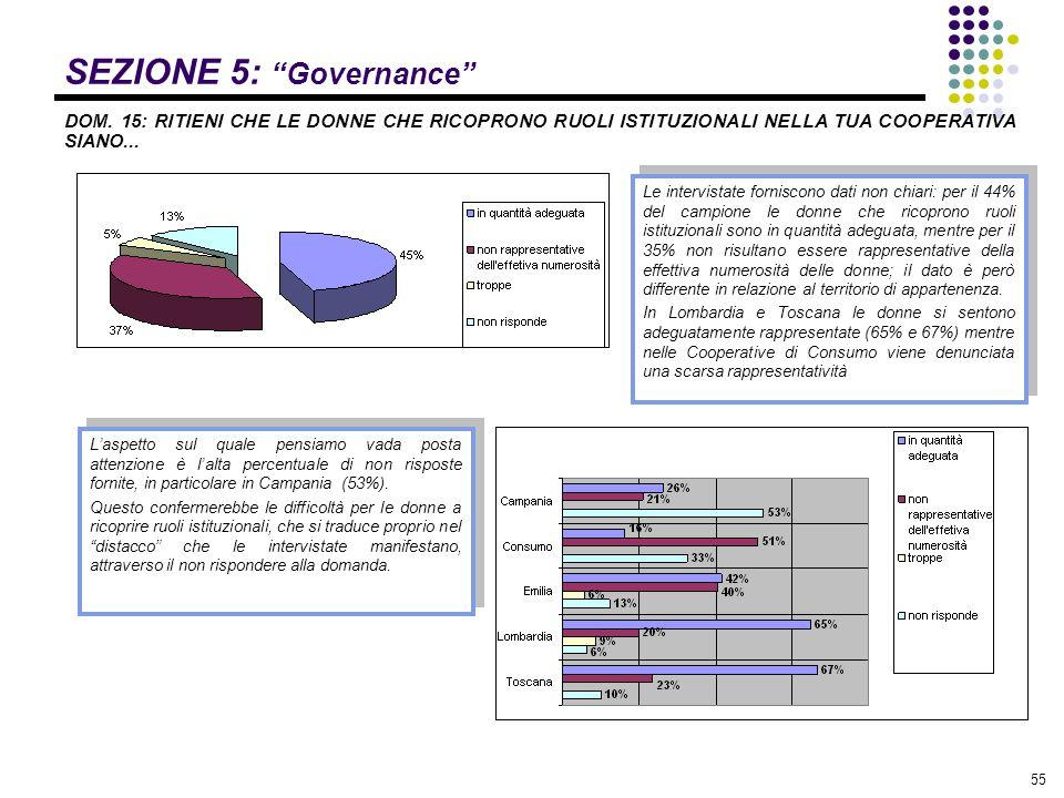 """55 SEZIONE 5: """"Governance"""" DOM. 15: RITIENI CHE LE DONNE CHE RICOPRONO RUOLI ISTITUZIONALI NELLA TUA COOPERATIVA SIANO... L'aspetto sul quale pensiamo"""