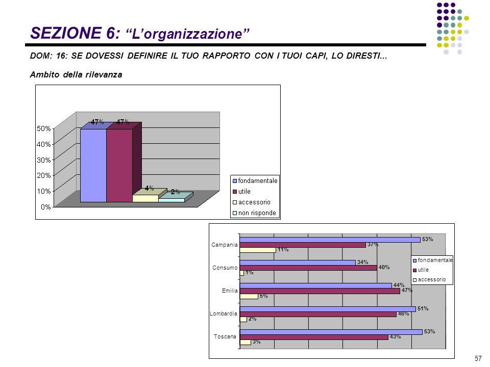"""57 SEZIONE 6: """"L'organizzazione"""" DOM: 16: SE DOVESSI DEFINIRE IL TUO RAPPORTO CON I TUOI CAPI, LO DIRESTI... Ambito della rilevanza 53% 34% 44% 51% 53"""