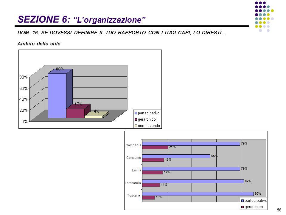"""58 SEZIONE 6: """"L'organizzazione"""" DOM. 16: SE DOVESSI DEFINIRE IL TUO RAPPORTO CON I TUOI CAPI, LO DIRESTI... Ambito dello stile 79% 55% 79% 82% 90% 21"""
