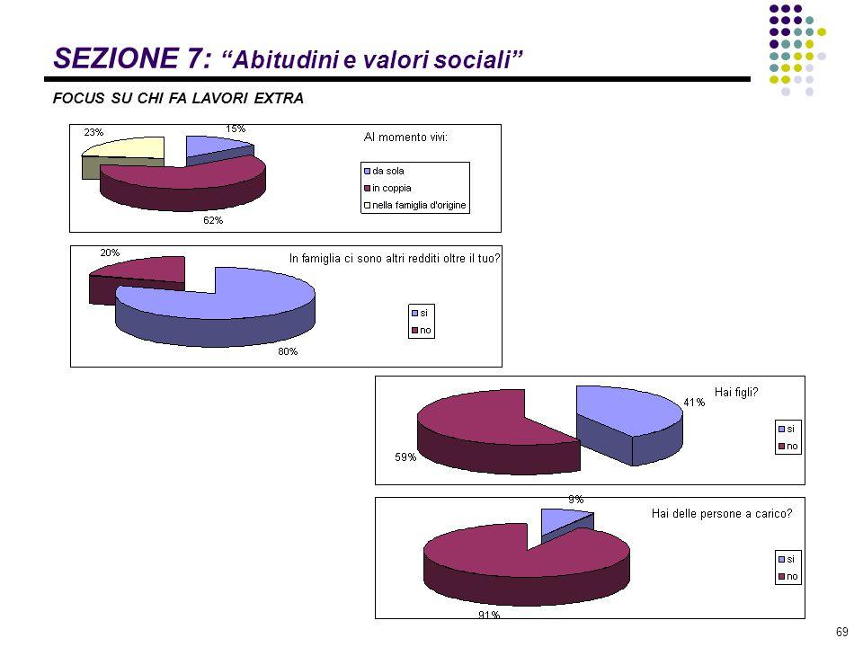 """69 SEZIONE 7: """"Abitudini e valori sociali"""" FOCUS SU CHI FA LAVORI EXTRA"""