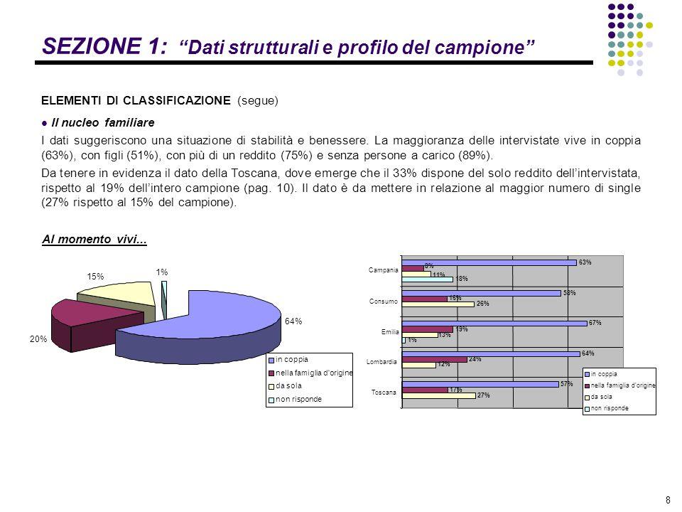 """8 SEZIONE 1: """"Dati strutturali e profilo del campione"""" ELEMENTI DI CLASSIFICAZIONE (segue) Il nucleo familiare I dati suggeriscono una situazione di s"""