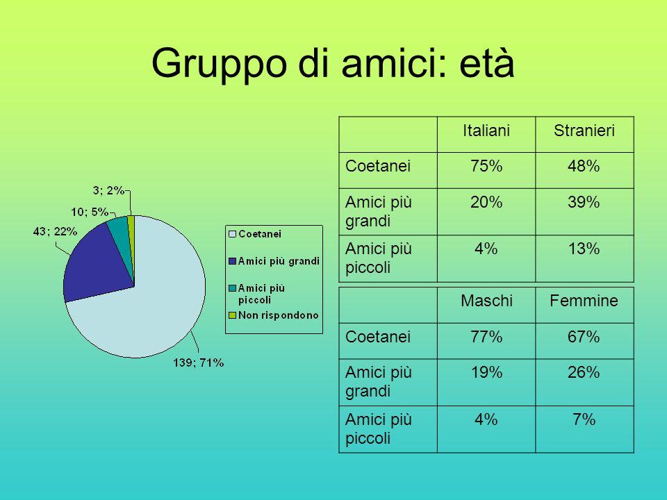 Gruppo di amici: età ItalianiStranieri Coetanei75%48% Amici più grandi 20%39% Amici più piccoli 4%13% MaschiFemmine Coetanei77%67% Amici più grandi 19%26% Amici più piccoli 4%7%