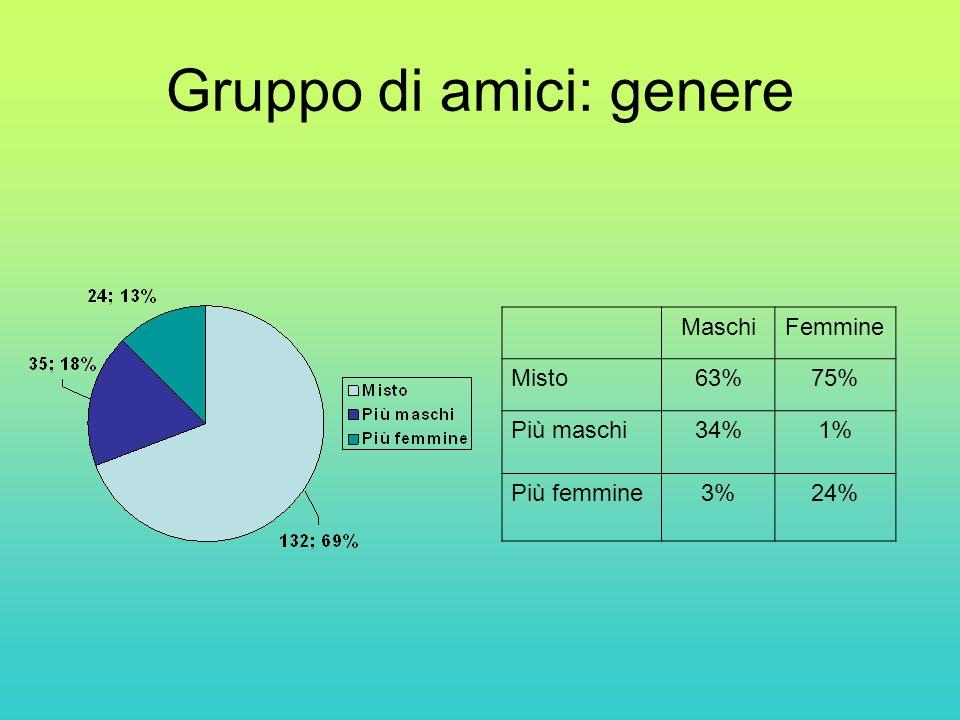 Gruppo di amici: genere MaschiFemmine Misto63%75% Più maschi34%1% Più femmine3%24%