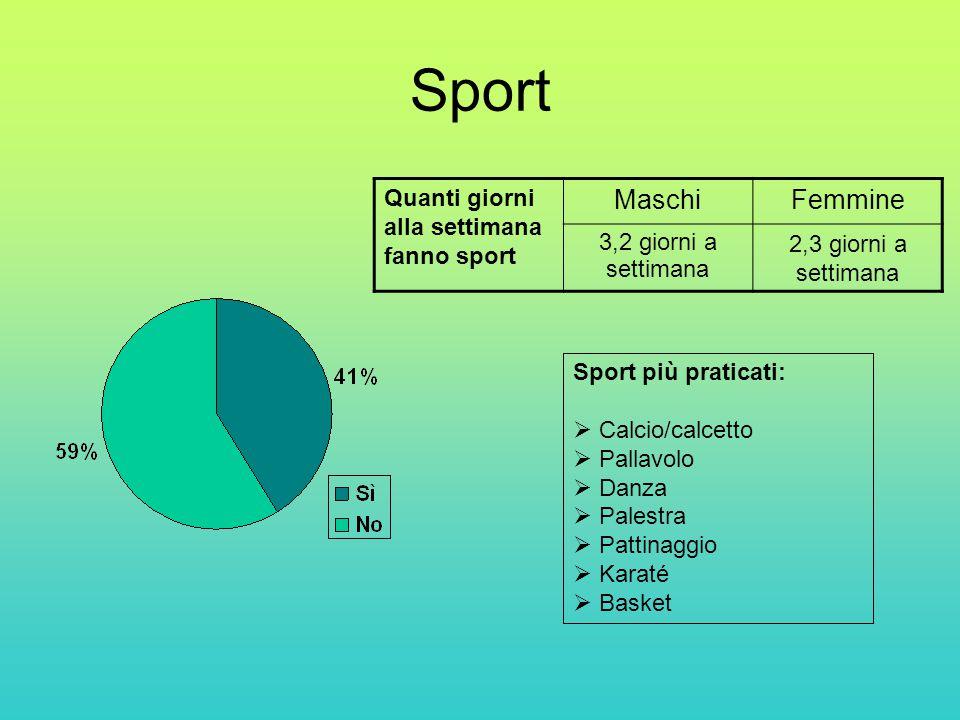 Sport Sport più praticati:  Calcio/calcetto  Pallavolo  Danza  Palestra  Pattinaggio  Karaté  Basket Quanti giorni alla settimana fanno sport MaschiFemmine 3,2 giorni a settimana 2,3 giorni a settimana