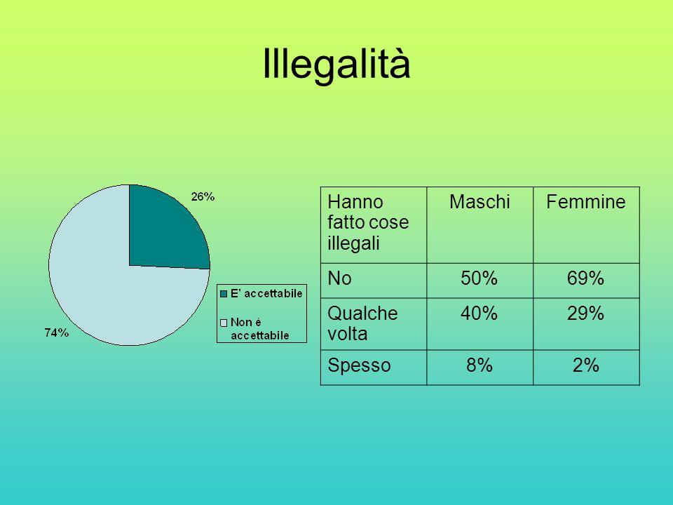 Illegalità Hanno fatto cose illegali MaschiFemmine No50%69% Qualche volta 40%29% Spesso8%2%