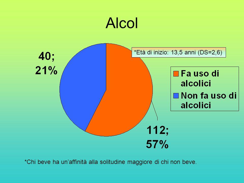 Alcol *Età di inizio: 13,5 anni (DS=2,6) *Chi beve ha un'affinità alla solitudine maggiore di chi non beve.