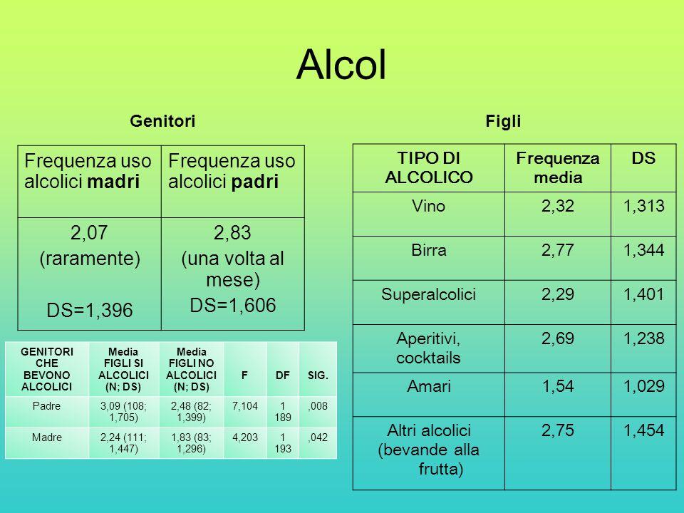 Alcol Frequenza uso alcolici madri Frequenza uso alcolici padri 2,07 (raramente) DS=1,396 2,83 (una volta al mese) DS=1,606 TIPO DI ALCOLICO Frequenza media DS Vino2,321,313 Birra2,771,344 Superalcolici2,291,401 Aperitivi, cocktails 2,691,238 Amari1,541,029 Altri alcolici (bevande alla frutta) 2,751,454 GenitoriFigli GENITORI CHE BEVONO ALCOLICI Media FIGLI SI ALCOLICI (N; DS) Media FIGLI NO ALCOLICI (N; DS) FDFSIG.