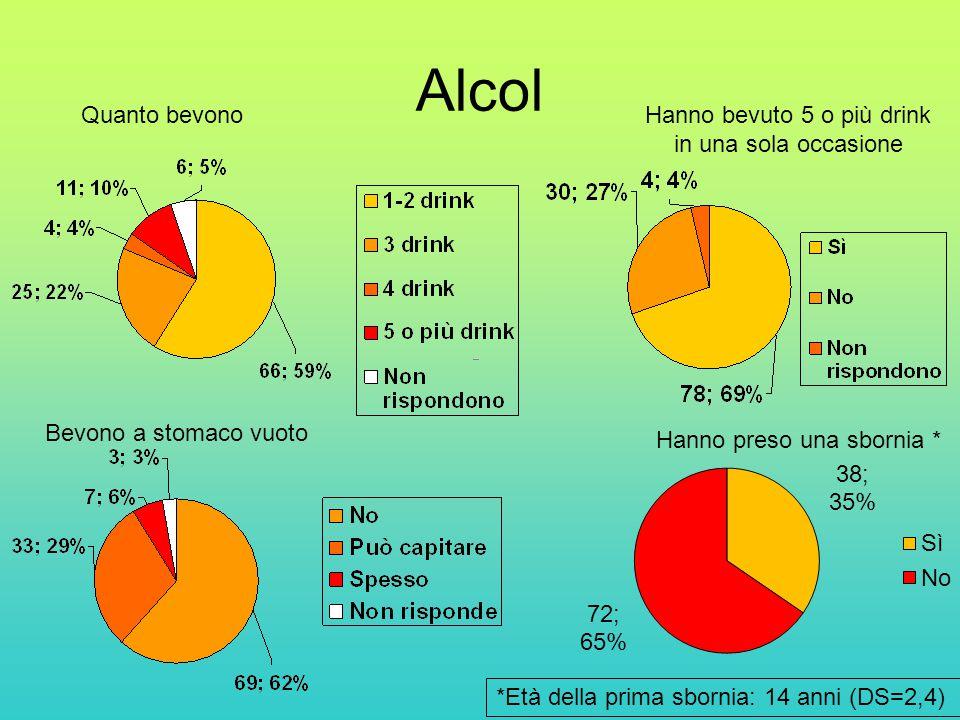 Alcol Hanno bevuto 5 o più drink in una sola occasione Bevono a stomaco vuoto Quanto bevono Hanno preso una sbornia * *Età della prima sbornia: 14 anni (DS=2,4)