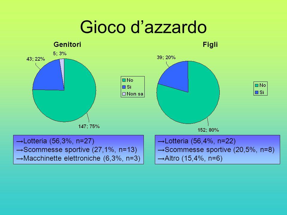 Gioco d'azzardo GenitoriFigli →Lotteria (56,3%, n=27) →Scommesse sportive (27,1%, n=13) →Macchinette elettroniche (6,3%, n=3) →Lotteria (56,4%, n=22) →Scommesse sportive (20,5%, n=8) →Altro (15,4%, n=6)
