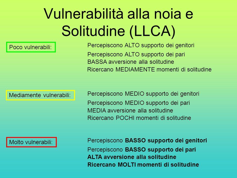 Vulnerabilità alla noia e Solitudine (LLCA) Poco vulnerabili: Mediamente vulnerabili: Molto vulnerabili: Percepiscono ALTO supporto dei genitori Percepiscono MEDIO supporto dei genitori Percepiscono BASSO supporto dei genitori Percepiscono ALTO supporto dei pari Percepiscono MEDIO supporto dei pari Percepiscono BASSO supporto dei pari BASSA avversione alla solitudine MEDIA avversione alla solitudine ALTA avversione alla solitudine Ricercano MOLTI momenti di solitudine Ricercano MEDIAMENTE momenti di solitudine Ricercano POCHI momenti di solitudine